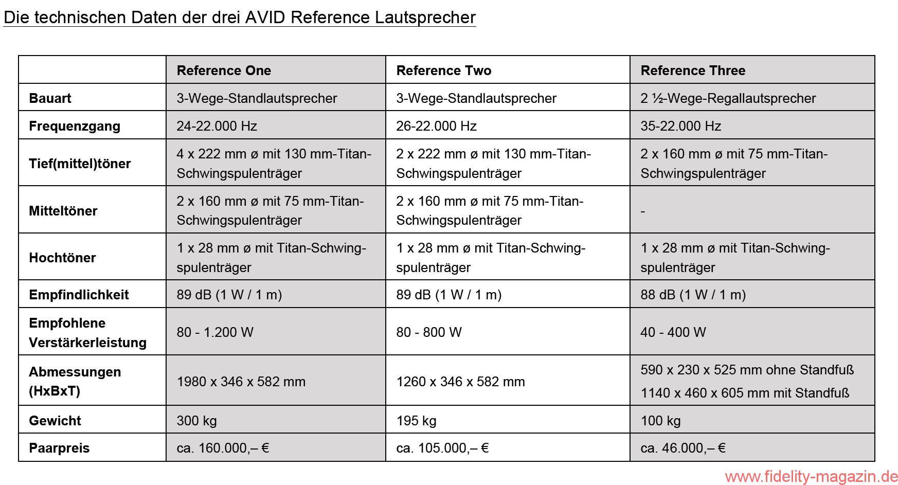 AVID Lautsprecherdaten Reference Line