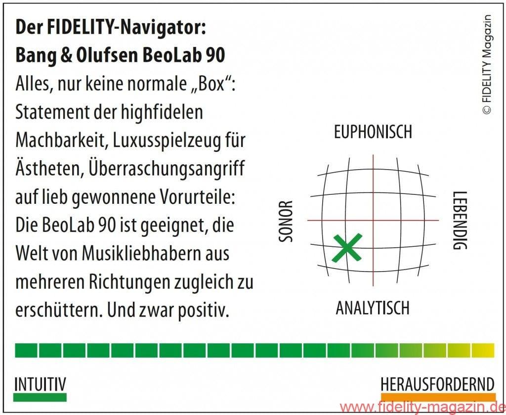 Bang & Olufsen BeoLab90 Navigator