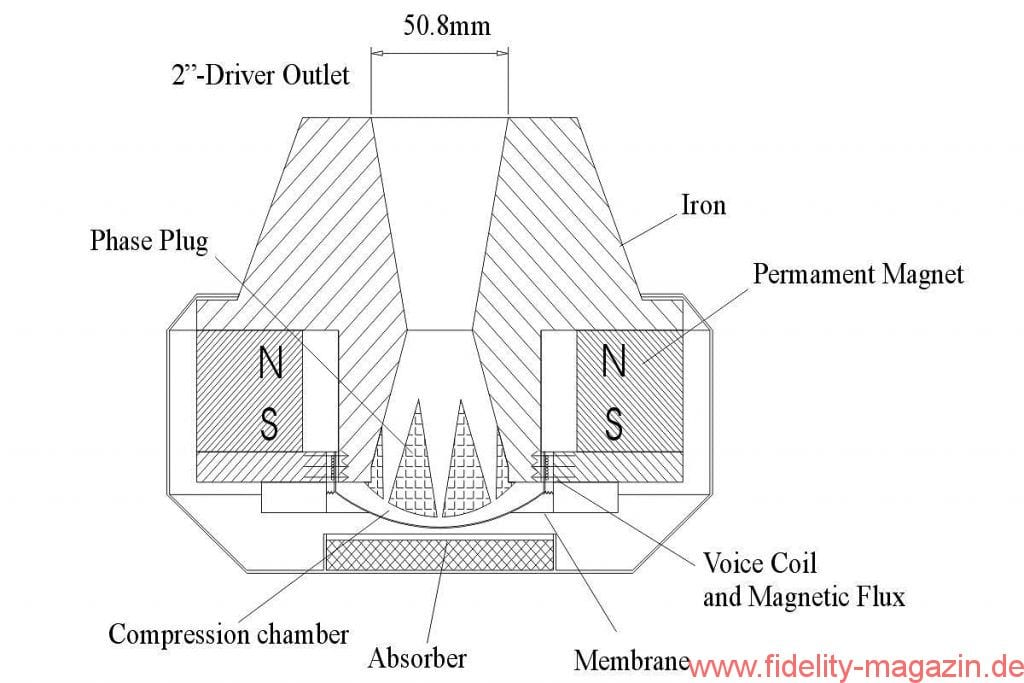 Hörner und ihre Treiber Teil 1 - Schnittzeichnung eines Kompressionstreibers