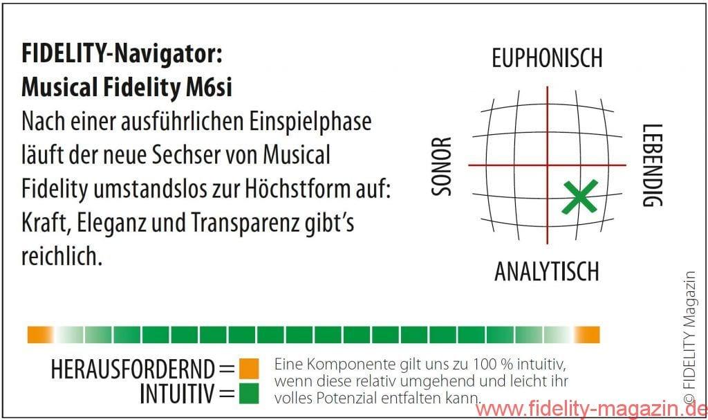 Musical Fidelity M6si Navigator
