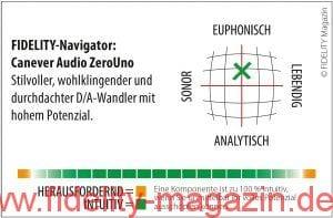 Canever ZeroUno DAC Navigator