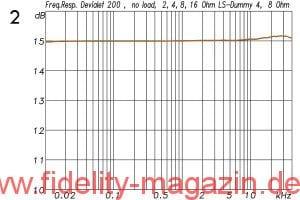 Abb. 2: Eigentlich eine überflüssige Grafik, aber gerade deswegen auch so sehenswert: Die Frequenzgänge des Devialet 200 ohne Last, mit reellen Widerständen (2, 4, 8 und 16 Ω) und mit Lautsprecher-Dummy (4 und 8 Ω). Die Kurven sind auch bei hoher Auflösung nicht zu unterscheiden; der Verstärker verhält sich absolut perfekt.