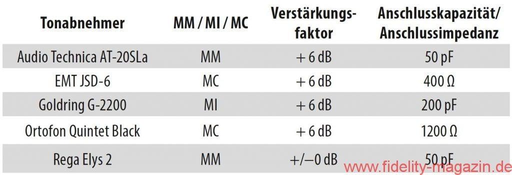 Musical Fidelity MX-VNYL optimale Abschlusswerte für diverse Tonabnehmer