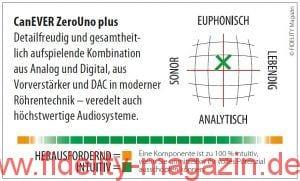 CanEVER ZeroUno plus Preamplifier DAC Navigator