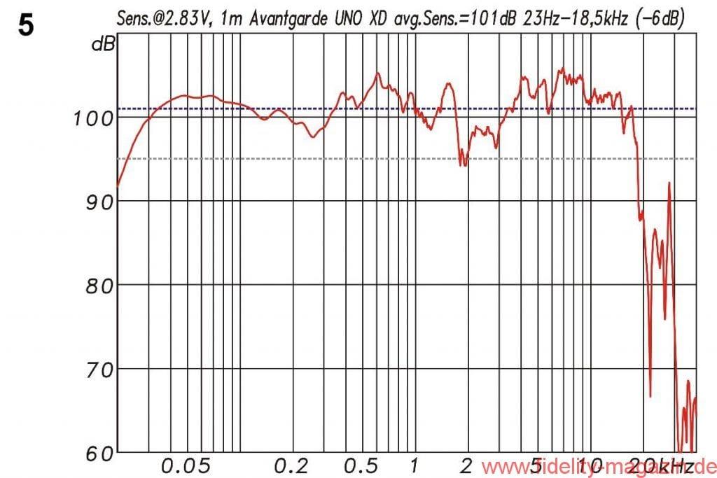 Lautsprechermessung Avantgarde Acoustic UNO XD