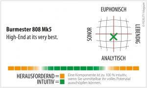 Burmester Audiosysteme 808 Mk5 Navigator