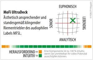 MoFi UltraDeck Plattenspieler Navigator