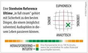 Stenheim Reference Ultime Navigator