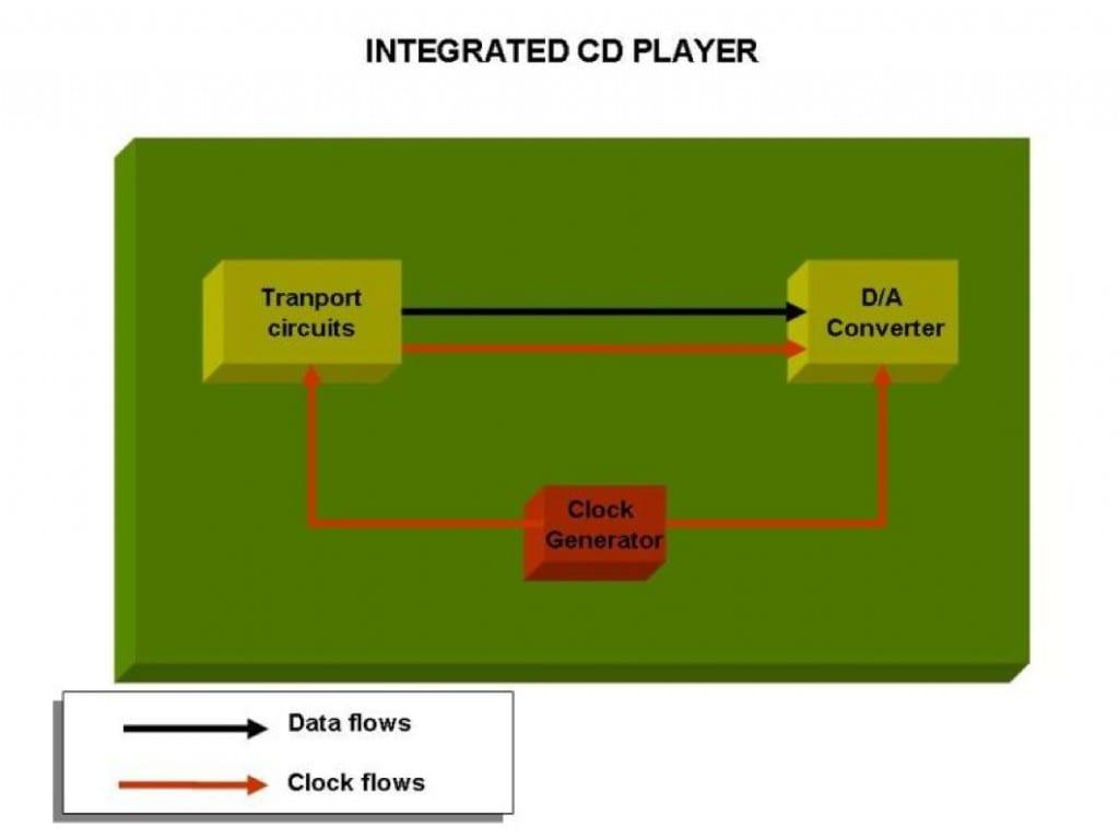 Blockschaltbild eines integrierten CD-Players: Die Systemclock taktet Datenausgabe vom Laufwerk und D/A-Wandlung – eine sehr jitterarme Methode