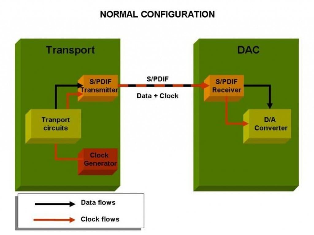 Signalfluss einer Laufwerk-Wandler-Kombi: Die Zeitbasis tickt im Laufwerk – der D/A-Wandler läuft im Slave-Betrieb mit rekonstruiertem Taktsignal