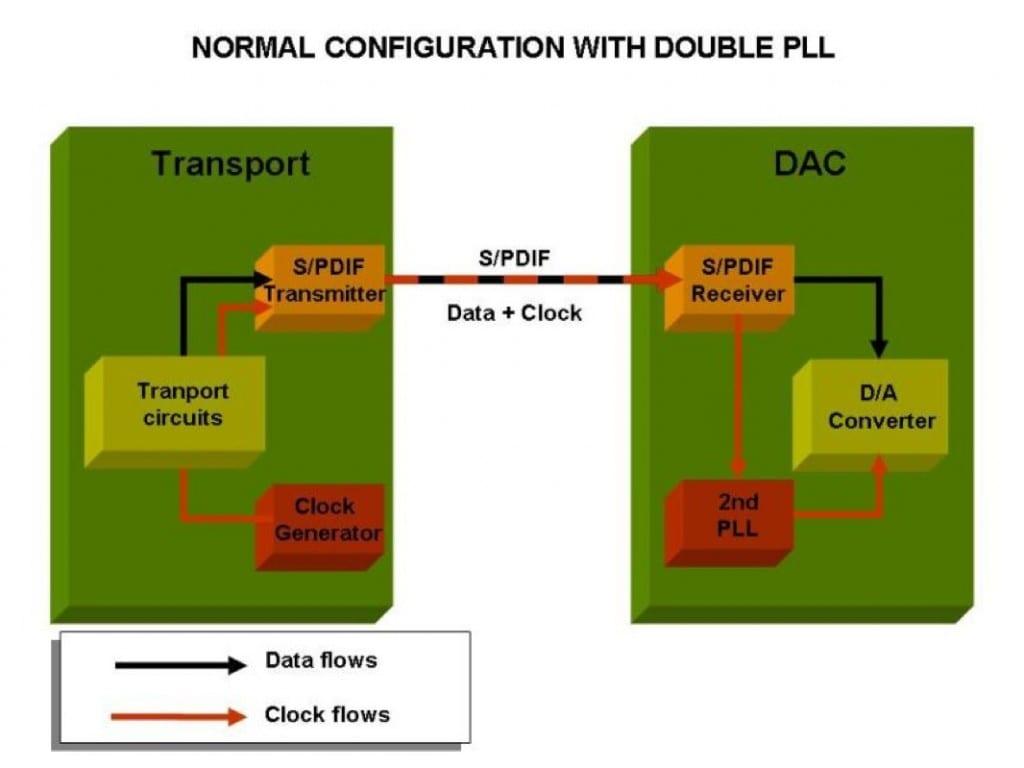 So arbeiten heutzutage viele hochwertige DACs: Eine dem Digital-Receiver-Baustein folgende zweite PLL verbessert das Jitterverhalten deutlich
