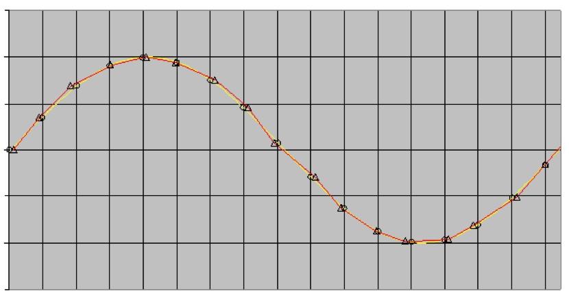 Sampling Jitter entsteht, wenn die Abtastimpulse während der A/D- und/oder der D/A-Wandlung ungleichmäßige Abstände zueinander aufweisen. Das führt zu mehr oder weniger ausgeprägten Verformungen der Hüllkurve