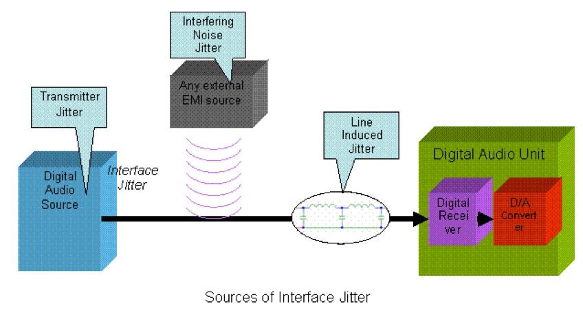 Interface Jitter beschreibt zusammenfassend mehrere unterschiedliche Jitter-Komponenten, die während der Signalübertragung entstehen. Die Qualität des Digitalkabels spielt dabei eine wichtige Rolle