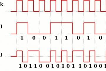 """Um Systemtakt, Datenbits und Synchronimpulse mit einer Leitung zu übertragen, arbeitet die SPDIF-Schnittstelle Biphase- Mark-codiert: Der logische Zustand ändert sich nach jeder Bitzelle, bei einer """"1"""" auch mittendrin"""