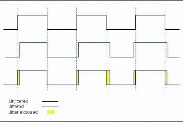 Von Jitter spricht man immer dann, wenn die Auswertung digitaler Impulse beim Sender früher oder später als an der Quelle (obere Impulskette) erfolgt