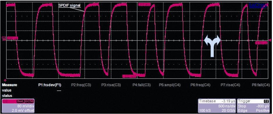… und so präsentieren sich Digitalsignale häufig in der Praxis: Durch Übertragungsfehler büßen die Impulse einiges ihrer ursprünglichen Steilheit ein, was zu verschobenen Nulldurchgängen führt