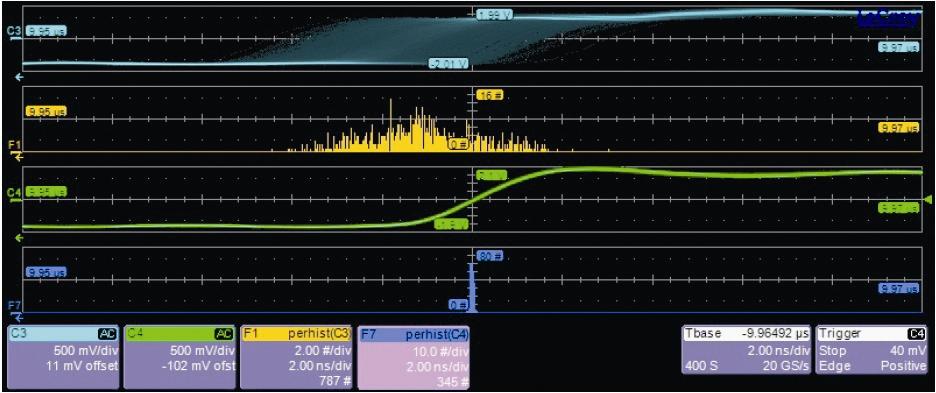 Jitter-Vergleich zwischen mäßigem (oberes Linienpaar) und exzellentem D/A-Wandler (Phonosophie DAC 1). Die obere, undefinierte Impulsform führt zu breit gestreutem Jitter (gelber Bereich)