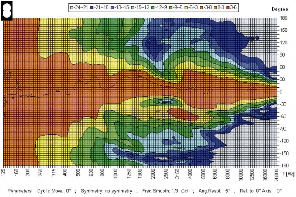 Lautsprechermessung Messdiagramm - Isobaren