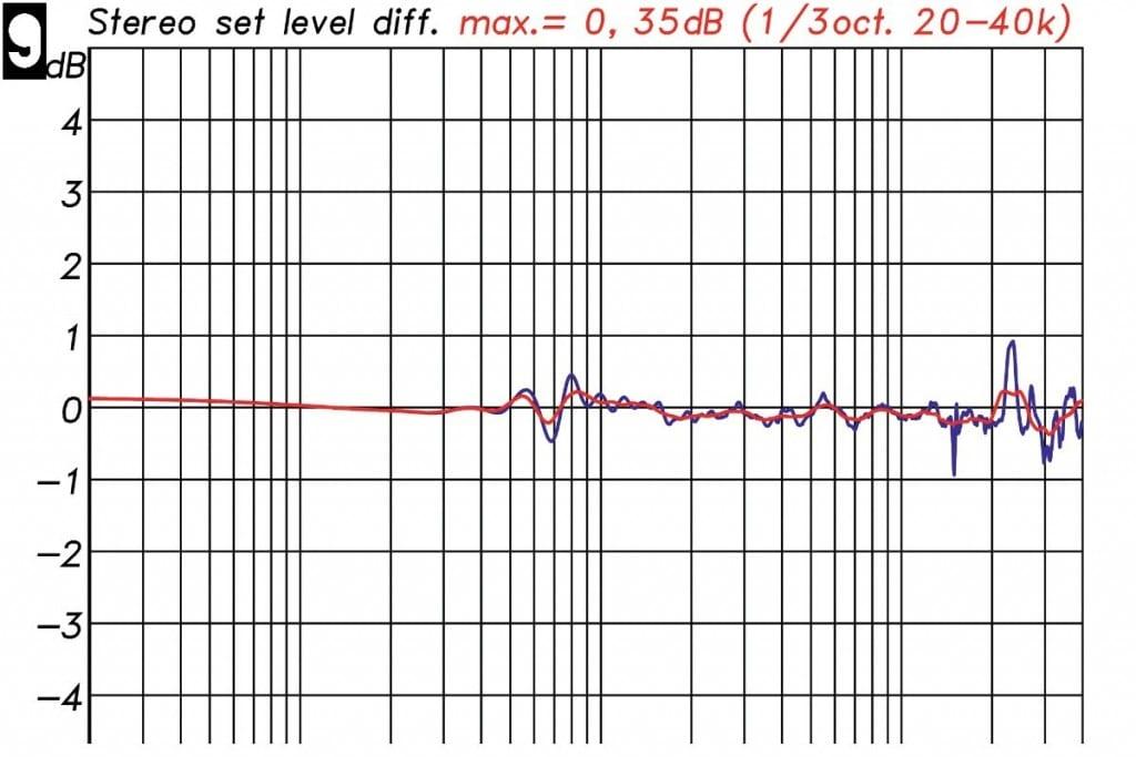 Lautsprechermessung Messdiagramm - Paarabweichung