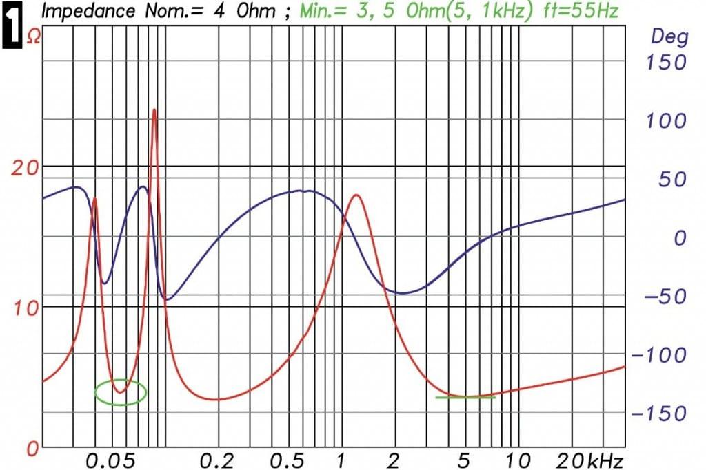 Lautsprechermessung Messdiagramm - Elektrische Impedanz