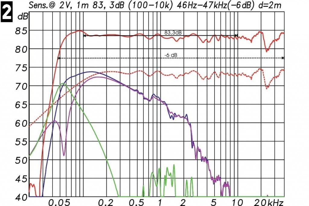 Lautsprechermessung Messdiagramm - Frequenzgang