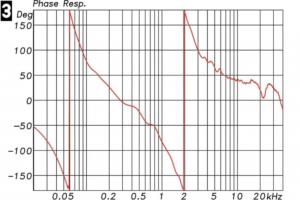 Lautsprechermessung Messdiagramm - Phasengang