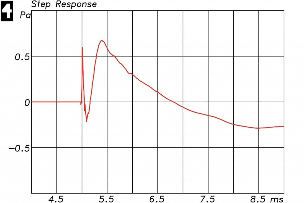 Lautsprechermessung Messdiagramm - Sprungantwort