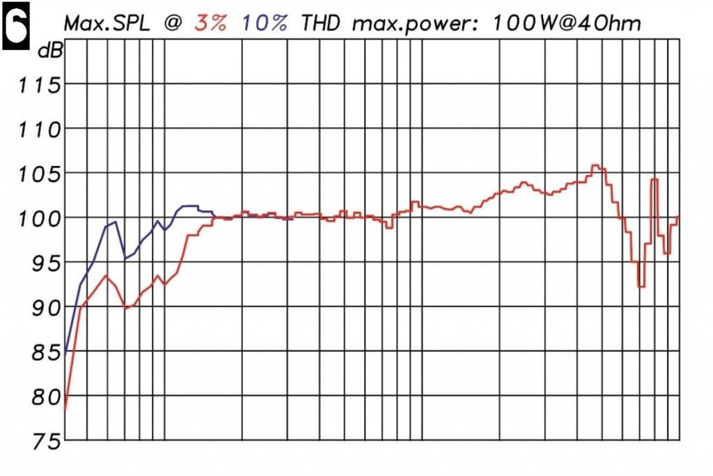 Lautsprechermessung Messdiagramm - Maximalpegel
