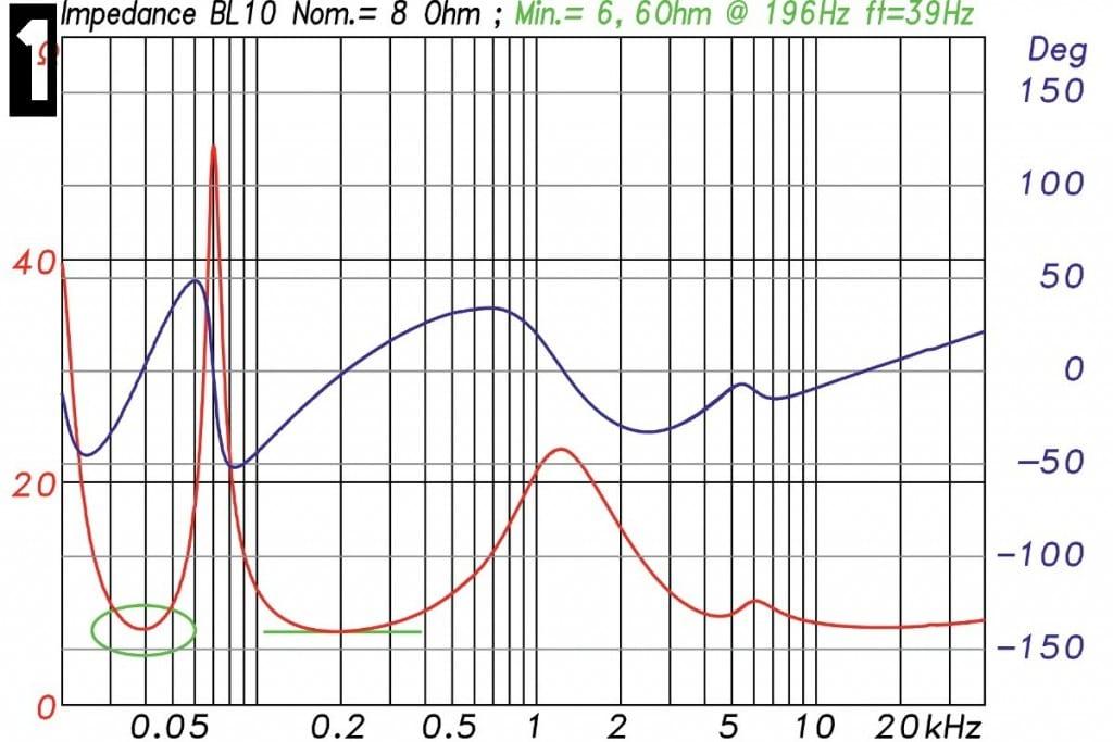Lindemann BL-10 Messungen - Elektrische Impedanz des Lautsprechers in Betrag (rot) und Phase (blau). Das Impedanzminimum (grüne Linie) der nominellen 8-Ω-Box liegt bei 196 Hz und beträgt 6,6 Ω. Die Abstimmfrequenz des Bassreflexgehäuses liegt bei 39 Hz (grünes Oval)