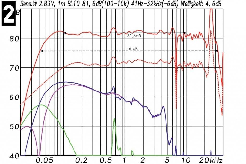 Lindemann BL-10 Messungen - Frequenzgang mit Angabe der Sensitivity (obere rote Kurve), bezogen auf 1 W/1 m (= 2,83 V/1 m). Die mittlere Empfindlichkeit liegt bei 81,6 dB. Der darauf bezogene Frequenzgang (– 6 dB) reicht von 41 Hz bis über 32 kHz. Rot gestrichelt: die gefensterte Fernfeldmessung. Nahfeldmessungen sind in Grün (Tunnel) und Rosa (Membran) dargestellt, deren Summe in Blau