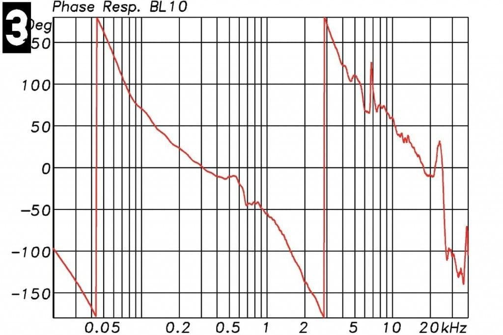 Lindemann BL-10 Messungen - Phasengang mit 2 x 360° Phasendrehung durch das Bassreflexgehäuse (Hochpass 4. Ordnung) am unteren Ende des Frequenzbandes. Im Übergangsbereich entstehen nochmals 360° Phasendrehung