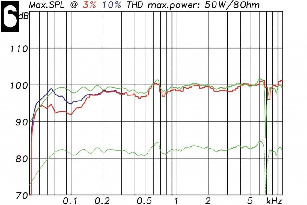 Lindemann BL-10 Messungen - Maximalpegel bei höchstens 3% Verzerrungen (rot) und bei höchstens 10% Verzerrungen (blau). Maximale Leistung bei der Messung: 50 W an 8 Ω. Die Messung erfolgte mit 40 bis 340 ms langen Sinusbursts. Die 10 %-Messung wird nur für den Tieftonbereich bis 300 Hz ausgeführt