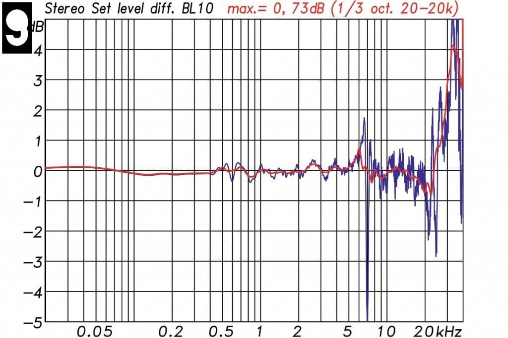 Lindemann BL-10 Messungen - Paarabweichung zwischen den beiden zum Test gestellten Lautsprechern. Die blaue Kurve zeigt die Unterschiede bei voller Auflösung, die rote Kurve mit 1/3 Oktave Glättung. Die maximale Abweichung mit Glättung liegt bei 0,73 dB über dem Frequenzbereich von 20 Hz bis 20 kHz betrachtet