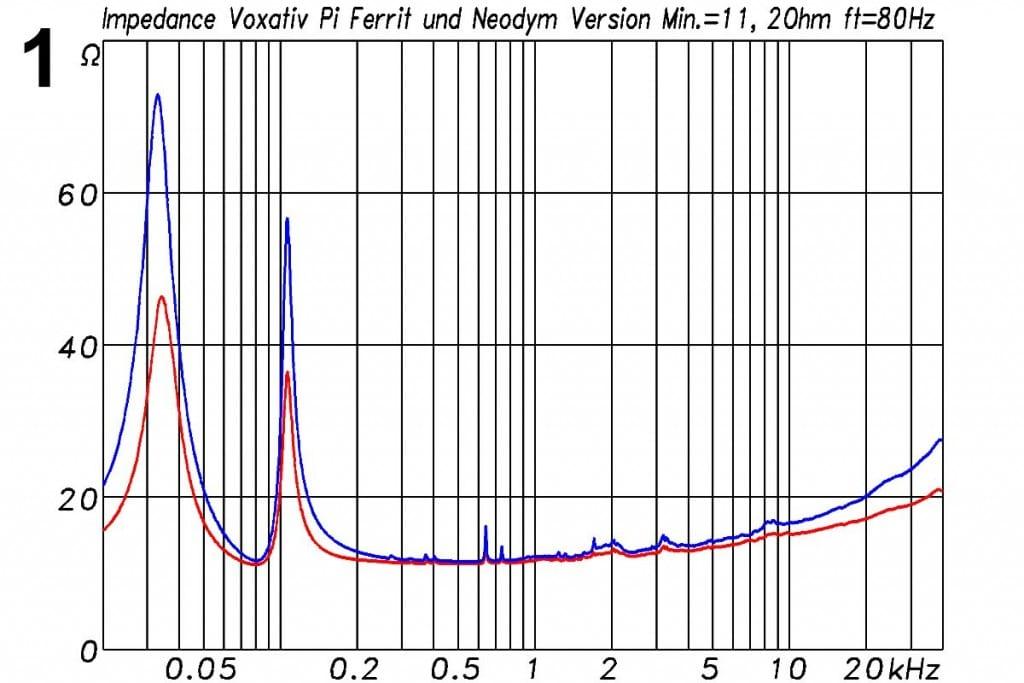 Voxativ PI Messungen - Elektrische Impedanz des Lautsprechers in Ferrit- (rot) und Neodym-Version (blau). Das Impedanzminimum der nominellen 16-Ω-Box liegt bei ca. 500 Hz und beträgt 11,2 Ω. Die Abstimmfrequenz des ASTGehäuses liegt bei 80 Hz. Nominell ist die PI ein 16-Ω-System mit einem Impedanzminimum von 11,2 Ω, was von allen Verstärkern problemlos akzeptiert werden dürfte. Röhrenendstufen, die gerne zusammen mit Lautsprechern wie der PI verwendet werden, verfügen zudem meist über verschiedene Abgriffe am Ausgangsübertrager für Lautsprecher mit 4, 8 und 16 Ω, sodass die volle Leistung unabhängig von der Last zur Verfügung steht