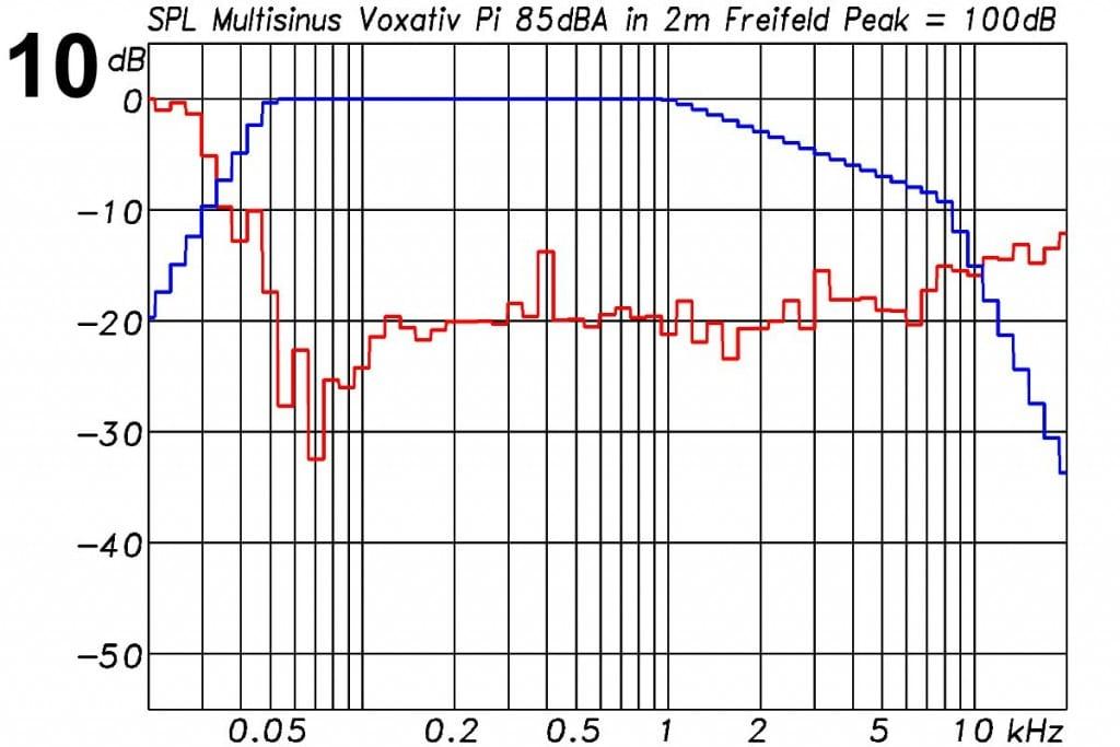 Voxativ PI Messungen - Intermodulationsverzerrungen bei 85 dBA Pegel in 2 m Entfernung unter Freifeldbedingungen. Anregungssignal (blau): Multisinus mit der spektralen Verteilung eines mittleren Musiksignals und 12 dB Crestfakt
