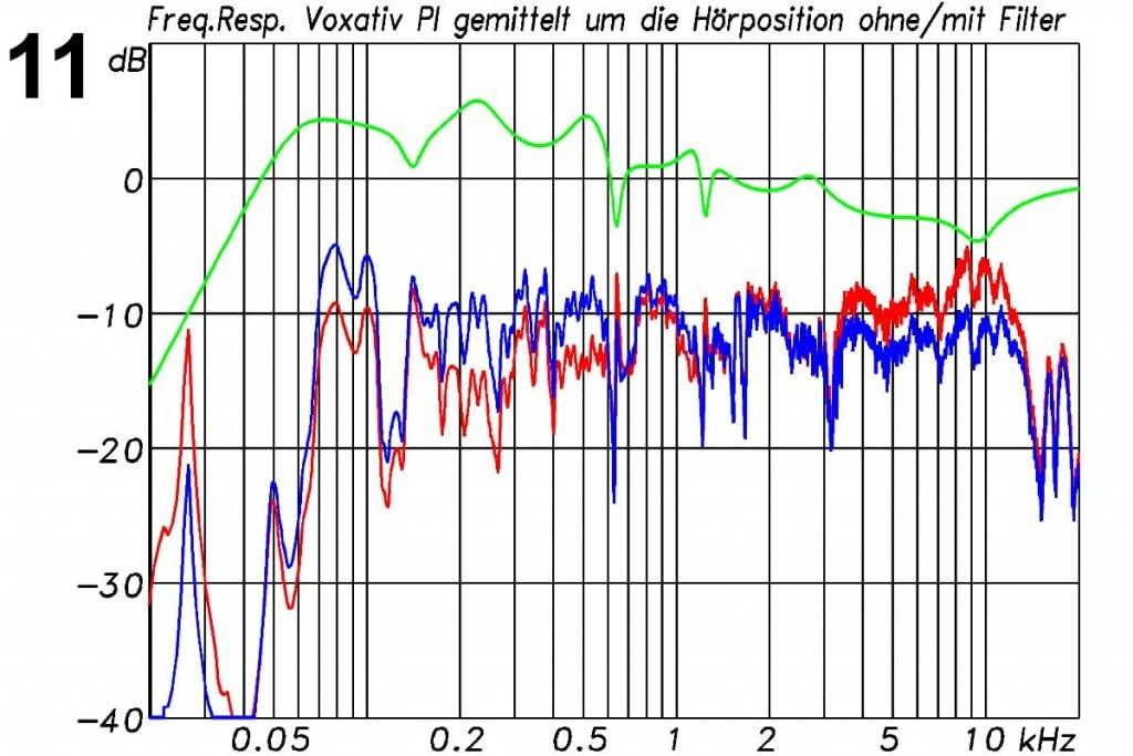 Voxativ PI Messungen - Messung der Voxativ PI im Hörraum, gemittelt über 2 x 30 Positionen um den Hörplatz (rot). Daraus abgeleitetes Filter (grün) und die gemittelten Messungen mit Filter (blau)
