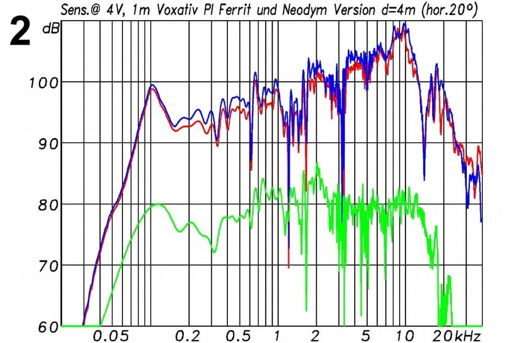 Voxativ PI Messungen - Frequenzgang mit Angabe der Sensitivity, bezogen auf 1 W/1 m (= 4 V/1 m). In Rot die Ferrit-Version, in Blau das Neodym-Modell. Die mittlere Sensitivity zwischen 100 Hz und 10 kHz liegt bei 97,0 bzw. 98,5 dB. Um 20 dB nach unten versetzt: der Verlauf 20° außerhalb der Mittelachse (grün)