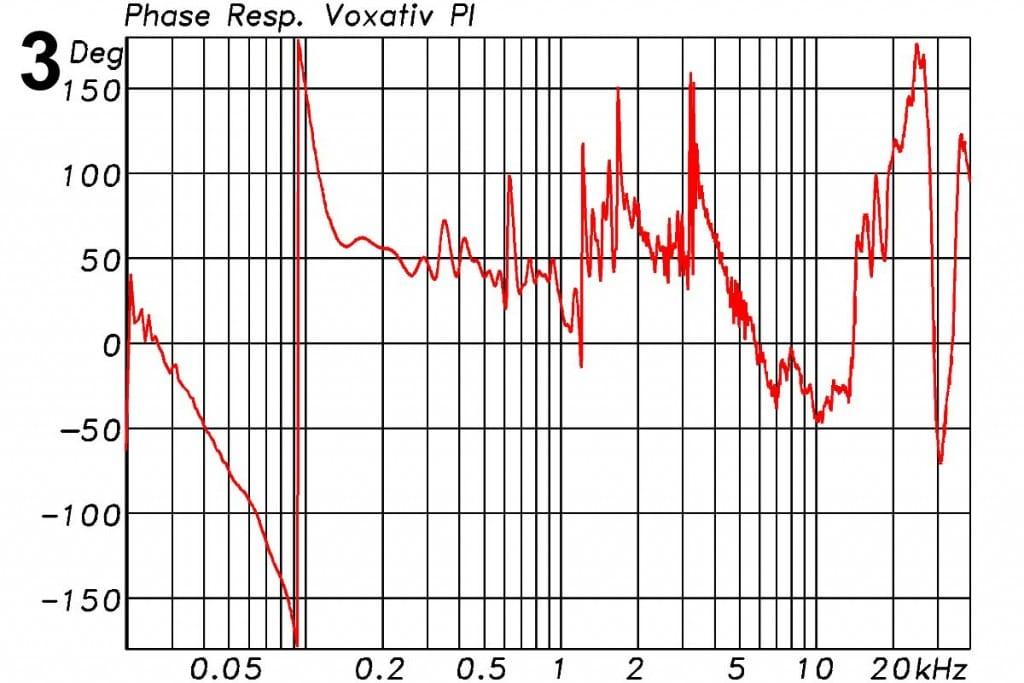 Voxativ PI Messungen - Phasengang mit 360° Phasendrehung aufgrund des ASTGehäuses (Hochpass 4. Ordnung). Im zugehörigen Phasengang in Abbildung 3 sind die vier Resonanzstellen auch durch Sprungstellen zu erkennen. Ansonsten ist der Verlauf wie erwartet für einen Breitbänder weitgehend konstant. Bedingt durch das akustische Hochpassverhalten der Box entstehen bei den tiefen Frequenzen die obligatorischen 360°