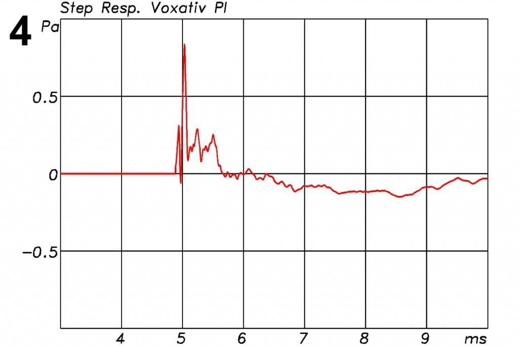 Voxativ PI Messungen - Sprungantwort, die hier bei der PI aufgrund der starken Höhenbetonung eher wie eine Impulsantwort ausfällt