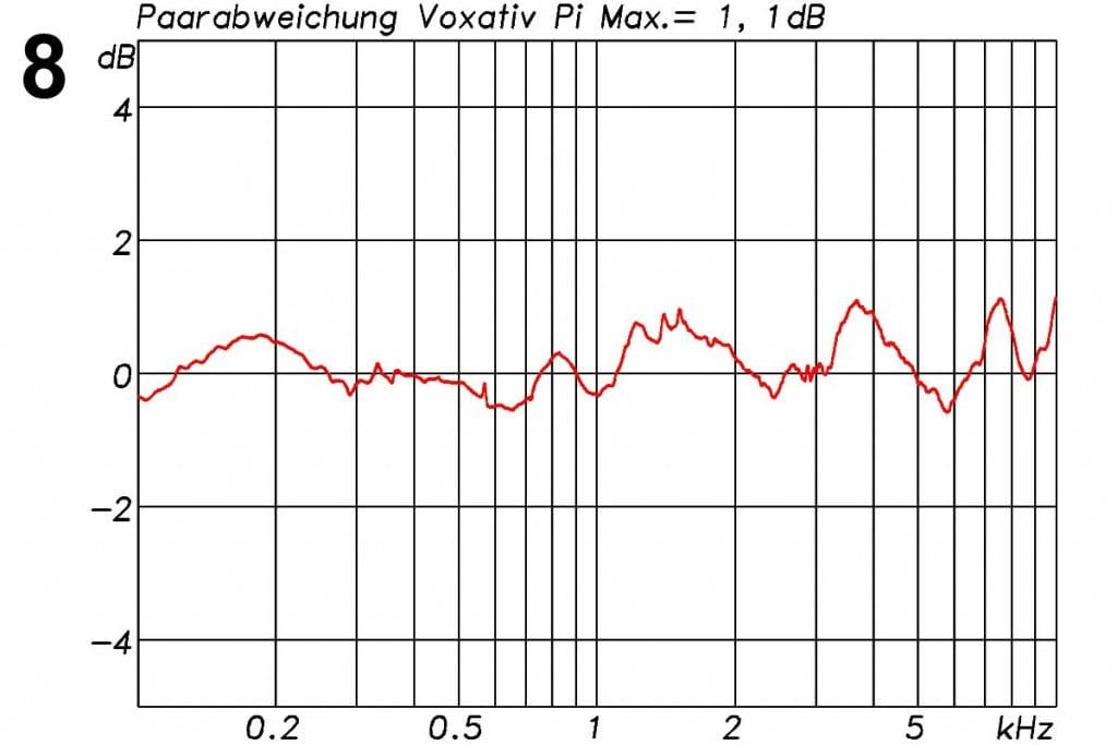 Voxativ PI Messungen - Paarabweichung zwischen den beiden zum Test gestellten Lautsprechern, Darstellung mit 1/3 Oct. Glättung. Die maximale Abweichung liegt, über den Frequenzbereich von 100 Hz bis 10 kHz betrachtet, bei 1,1 dB