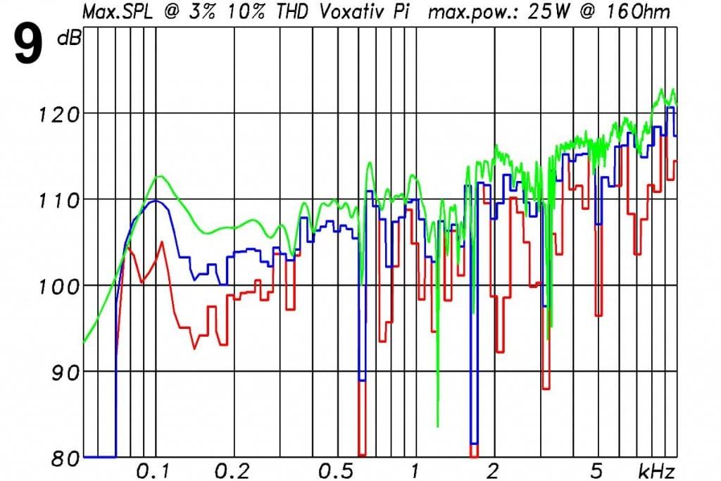 Voxativ PI Messungen - Maximaler Pegel bei höchstens 3% Verzerrungen (rot) und bei höchstens 10% Verzerrungen (blau) und bei höchsten 25 W Leistung an 16 Ω. Die Messung erfolgt mit 185 ms langen Sinusburst. Die grüne Kurve zeigt den aus der Sensitivity und der maximalen Leistung rechnerisch möglichen Wert