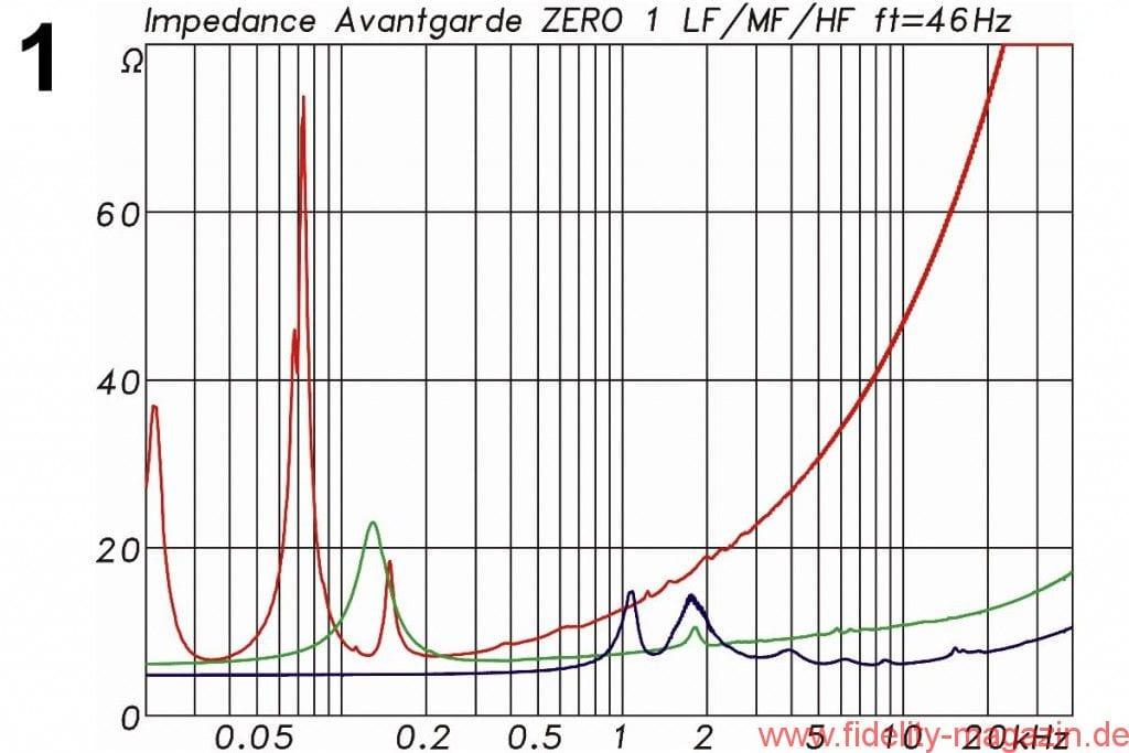 """Avantgarde Acoustic Zero 1 Messdiagramme - Abb. 1: Elektrische Impedanz der einzelnen Wege (LF: rot' MF: grün' HF: blau). Alle drei Wege können noch als nominelle 8-Ω-Systeme bezeichnet werden. Der 12""""-Tieftöner ist in seinem Bassreflexgehäuse auf 46 Hz abgestimmt"""