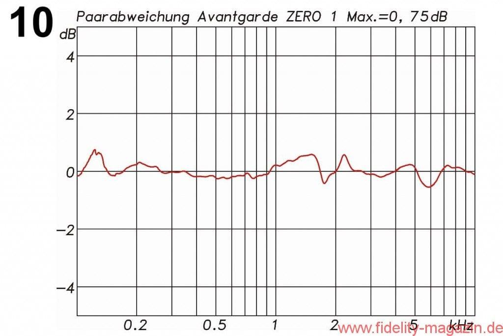 Avantgarde Acoustic Zero 1 Messdiagramme - Abb. 10: Paarabweichung zwischen den beiden zum Test gestellten Lautsprechern. Die maximale Abweichung mit 1/3 Oct. Glättung liegt bei 0'75 dB' über den Frequenzbereich von 100 Hz bis 10 kHz betrachtet