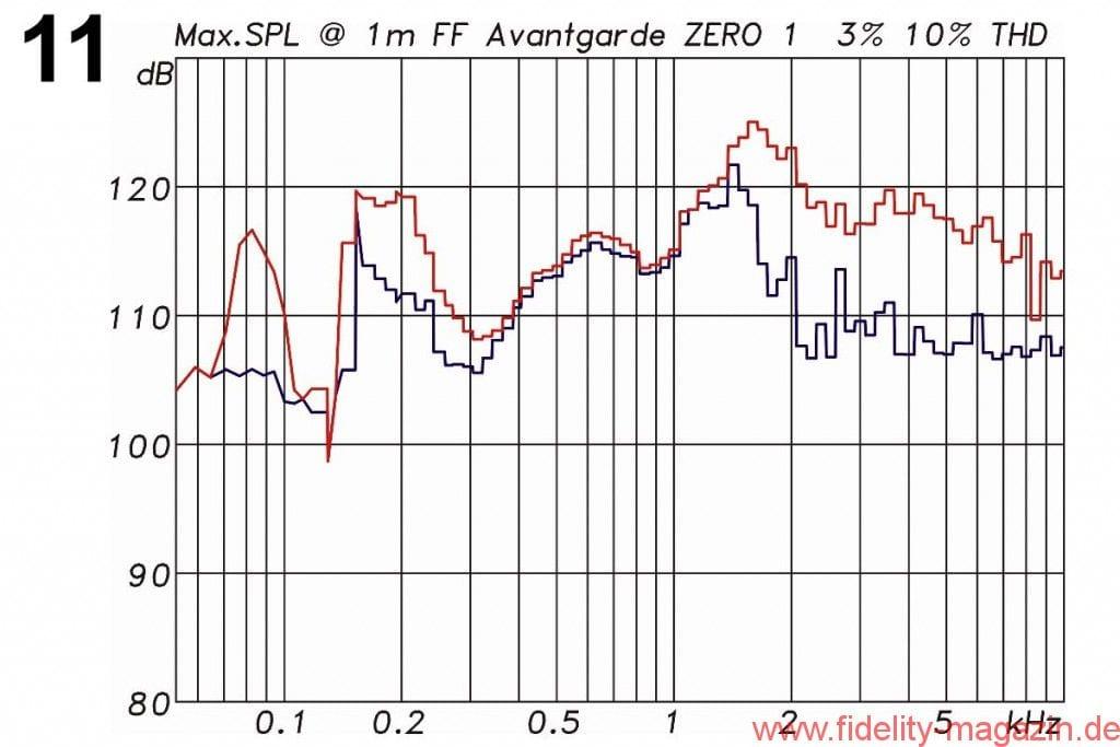 Avantgarde Acoustic Zero 1 Messdiagramme - Abb. 11: Maximaler Pegel bei höchstens 3 % Verzerrungen (blau) und bei höchstens 10 % Verzerrungen (rot). Die Messung erfolgt mit 185 ms langen Sinusburst