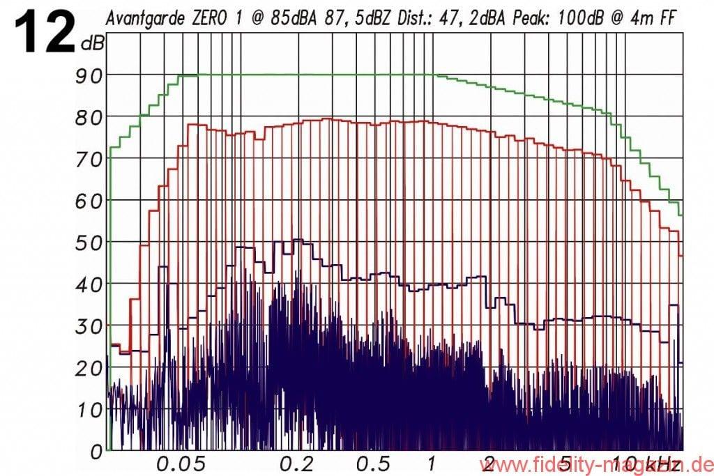 Avantgarde Acoustic Zero 1 Messdiagramme - Abb. 12: Intermodulationsverzerrungen (blau) bei 85 dBA Mittlungspegel in 4 m Entfernung unter Freifeldbedingungen. Der Spitzenpegel in 4 m Entfernung betrug dabei 100 dB. Anregungssignal: Multisinus mit der spektralen Verteilung eines mittleren Musiksignals (grün) und 12 dB Crestfakto