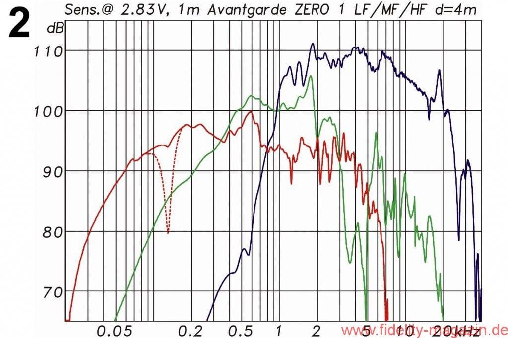 Avantgarde Acoustic Zero 1 Messdiagramme - Abb. 2: Frequenzgänge der einzelnen Wege mit Angabe der Sensitivity' bezogen jeweils auf 2'83 V/1 m. Die gestrichelte rote Kurve zeigt ein während der Messungen aufgetretenes kleines Problem mit einer Gehäuseresonanz' was vor Ort noch behoben werden konnte (LF: rot' MF: grün' HF: blau)