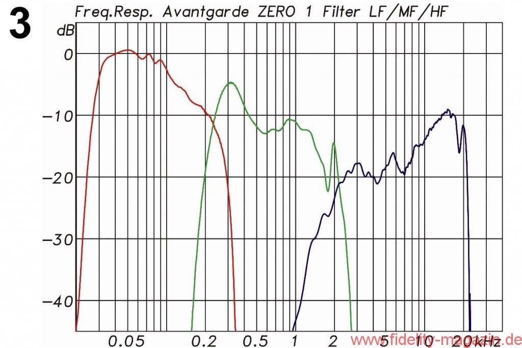 Avantgarde Acoustic Zero 1 Messdiagramme - Abb. 3: Frequenzgänge der Filter aus der Aktivelektronik mit Einzelwegen (LF: rot' MF: grün' HF: blau). Die Korrek-turen können dank der hochauflösenden FIR-Filter sehr detailreich erfolgen