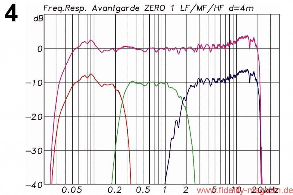 Avantgarde Acoustic Zero 1 Messdiagramme - Abb. 4: Frequenzgang des Gesamtsystems (obere Kurve). Darunter die Einzelwege LF (rot)' MF (grün) und HF (blau). Der Verlauf über alles ist mit jeweils 3 dB Überhöhung am unteren und oberen Ende mit Bedacht ein wenig gefälliger gemacht