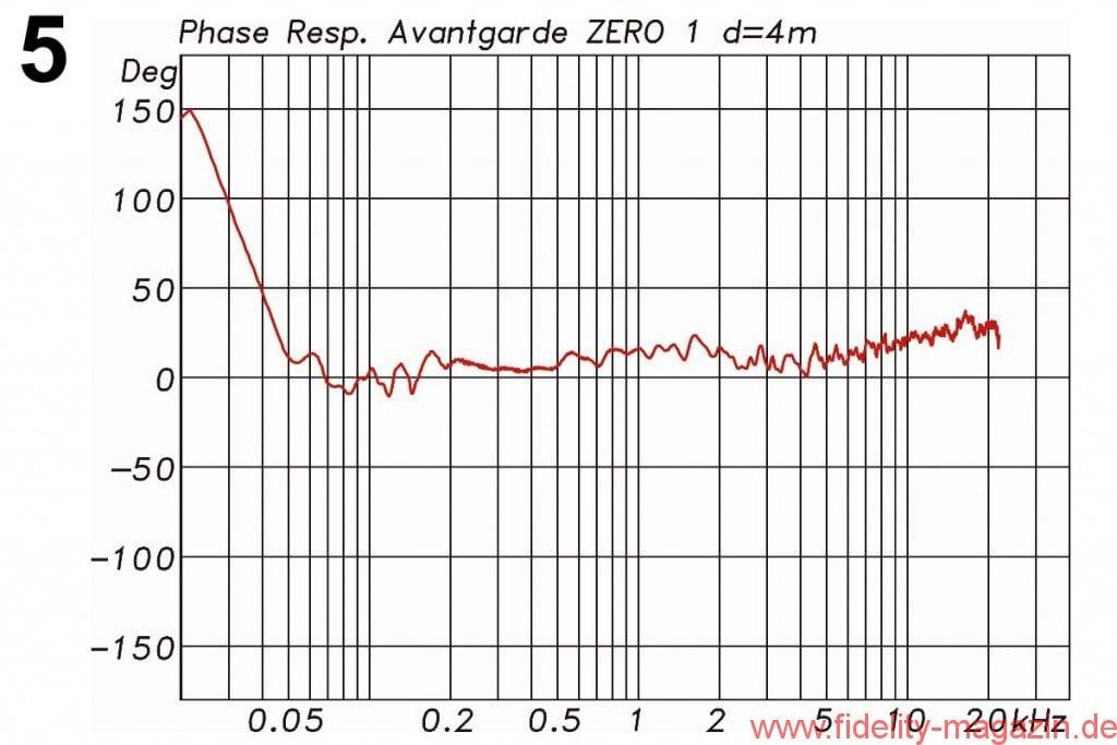 Avantgarde Acoustic Zero 1 Messdiagramme - Abb. 5: Phasengang der Zero 1 über alles mit einem fast perfekt linearphasigen Verlauf' der dank der FIR-Filterung möglich wird