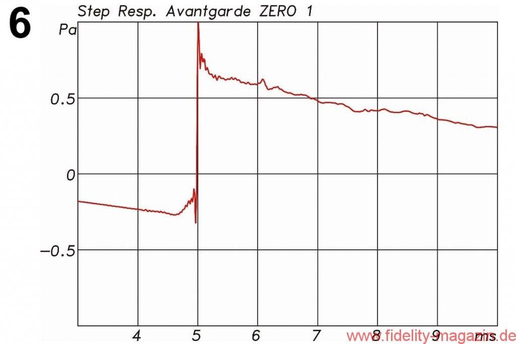 Avantgarde Acoustic Zero 1 Messdiagramme - Abb. 6: Sprungantwort mit einer fast idealen Flanke